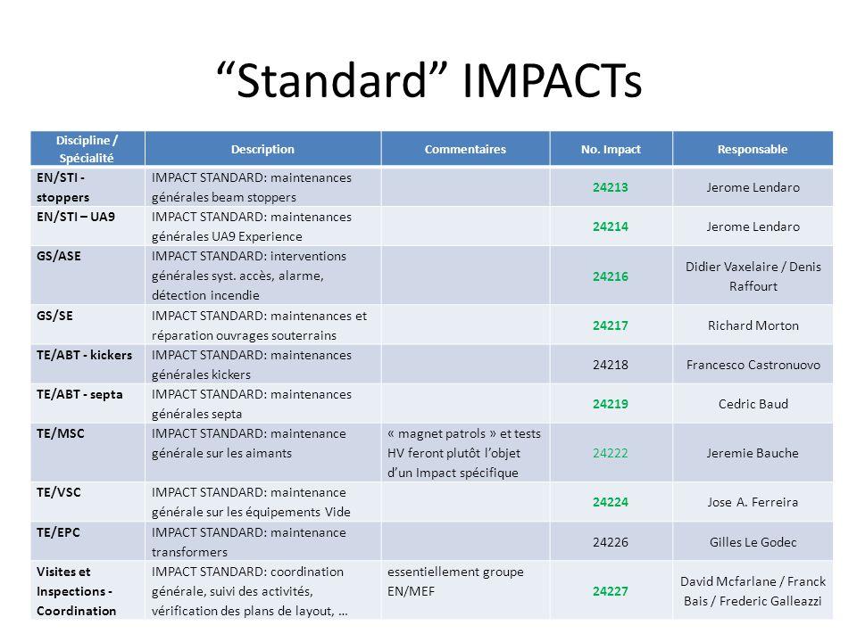 Standard IMPACTs SPS.Technical-Coordination@Cern.ch13 Discipline / Spécialité DescriptionCommentairesNo.