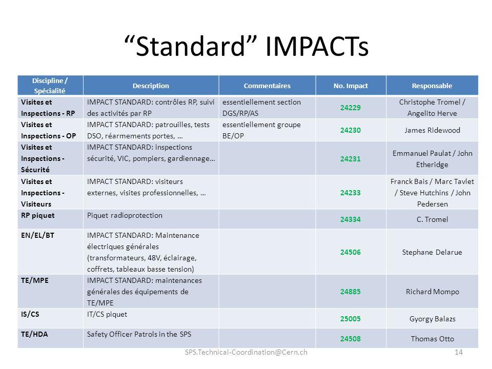 Standard IMPACTs SPS.Technical-Coordination@Cern.ch14 Discipline / Spécialité DescriptionCommentairesNo. ImpactResponsable Visites et Inspections - RP