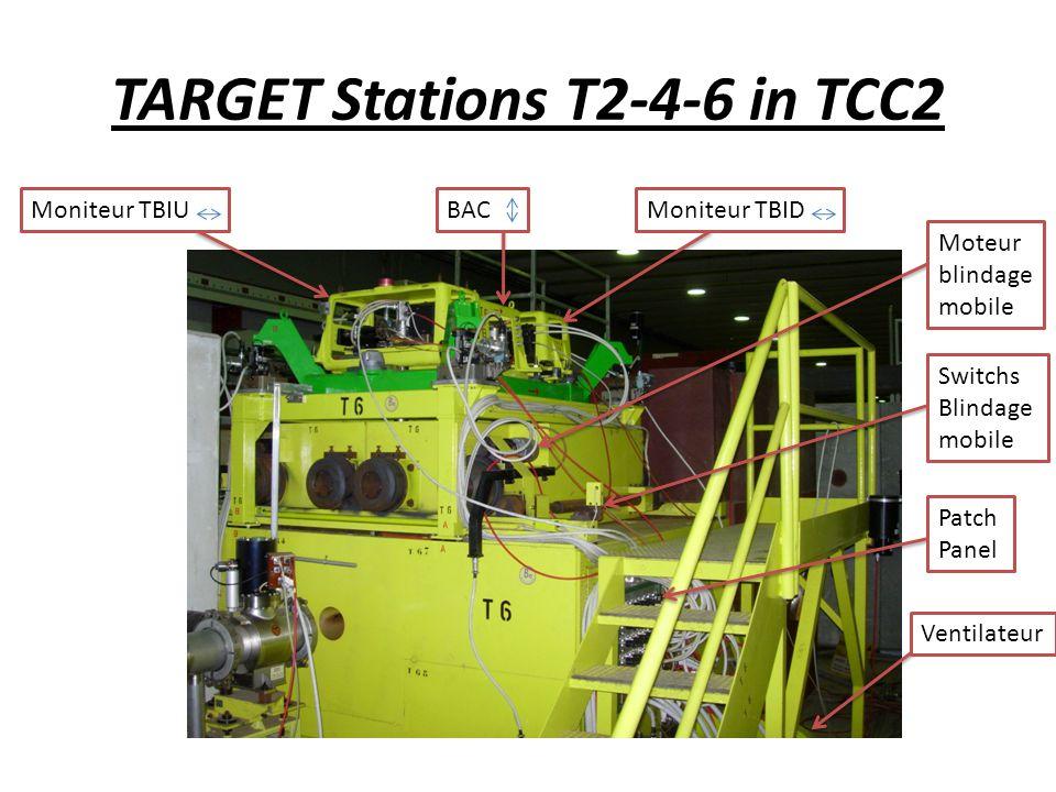 TARGET Stations T2-4-6 in TCC2 Moniteur TBIUBACMoniteur TBID Moteur blindage mobile Patch Panel Ventilateur Switchs Blindage mobile