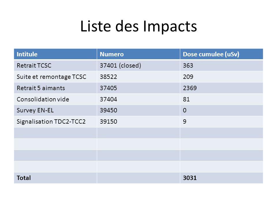 Liste des Impacts IntituleNumeroDose cumulee (uSv) Retrait TCSC37401 (closed)363 Suite et remontage TCSC38522209 Retrait 5 aimants374052369 Consolidat