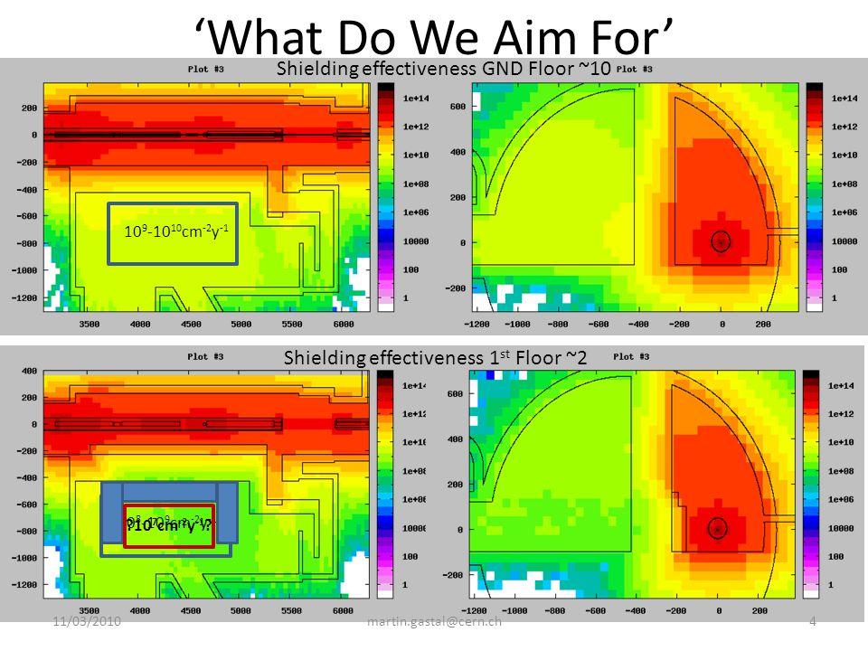 Shielding effectiveness GND Floor ~10 Shielding effectiveness 1 st Floor ~2 11/03/20104martin.gastal@cern.ch What Do We Aim For 10 9 -10 10 cm -2 y -1 10 8 -10 9 cm -2 y -1 ?10 7 cm -2 y -1 ?