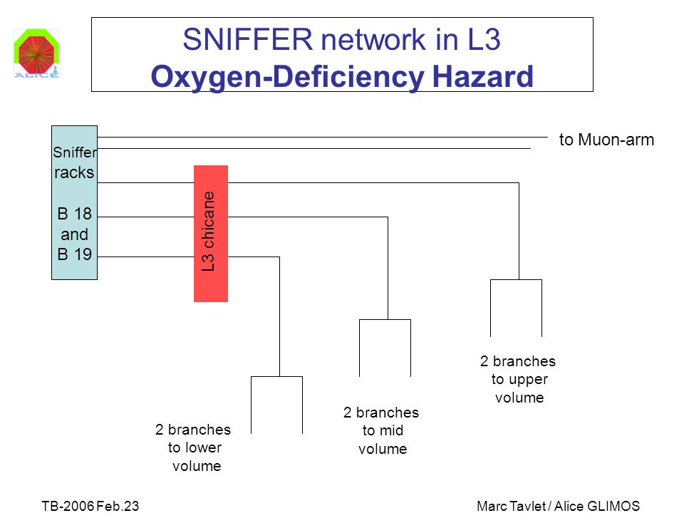 TB-2006 Feb.23Marc Tavlet / Alice GLIMOS SNIFFER network in L3 Oxygen-Deficiency Hazard Sniffer racks B 18 and B 19 L3 chicane to Muon-arm 2 branches to lower volume 2 branches to upper volume 2 branches to mid volume