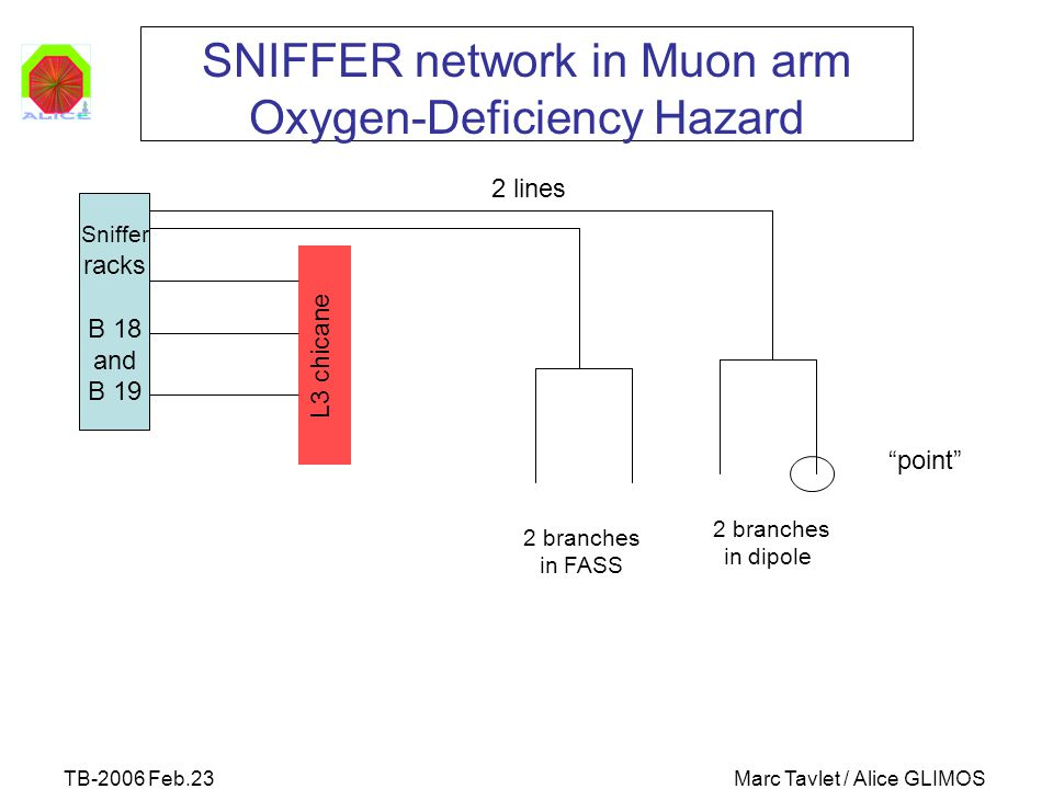 TB-2006 Feb.23Marc Tavlet / Alice GLIMOS SNIFFER network in Muon arm Oxygen-Deficiency Hazard Sniffer racks B 18 and B 19 L3 chicane 2 branches in dip