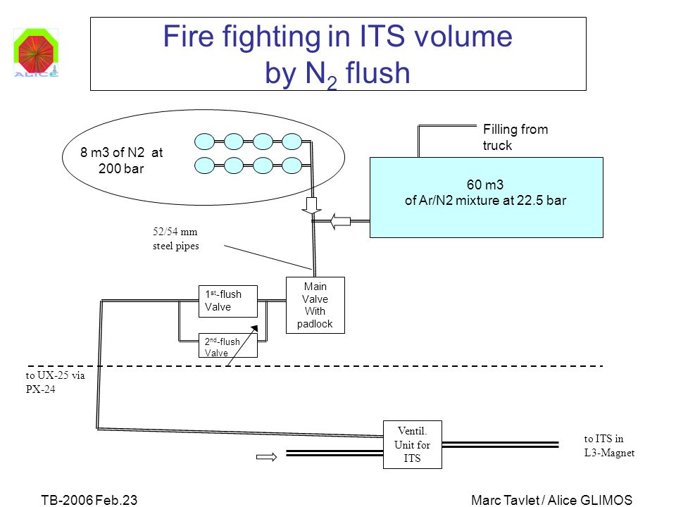 TB-2006 Feb.23Marc Tavlet / Alice GLIMOS Fire fighting in ITS volume by N 2 flush 60 m3 of Ar/N2 mixture at 22.5 bar 8 m3 of N2 at 200 bar 52/54 mm steel pipes to UX-25 via PX-24 Main Valve With padlock 1 st -flush Valve 2 nd -flush Valve Ventil.