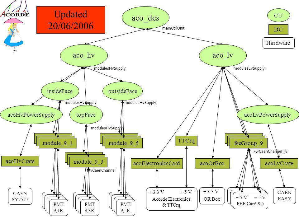 module_9_5 module_9_3 module_00 aco_hv acoOrBox TTCrq modules_0x feeGroup_9 CU DU aco_dcs aco_lv Hardware Acorde Electronics & TTCrq + 3.3 V+ 5 V OR Box + 3.3 V PMT 9,5R module_00 module_95 CAEN SY2527 mainCtrlUnit modulesHvSupplymodulesLvSupply FEE Card 9,5 + 5 V– 5 V acoHvCrate CAEN EASY acoLvCrate acoLvPowerSupply acoElectronicsCard Updated 20/06/2006 FwCaenChannel FwCaenChannel_lv insideFaceoutsideFacetopFace PMT 9,5R module_9_5 PMT 9,5R PMT 9,3R PMT 9,5R PMT 9,1R module_9_3 module_9_1 acoHvPowerSupply modulesHvSupply FEE Card 9,5 + 5 V– 5 V FEE Card 9,5 + 5 V– 5 V