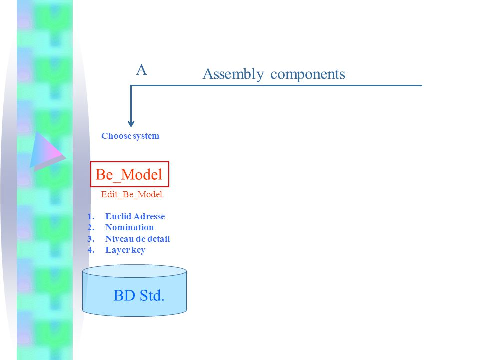 BD Std. Be_Model Assembly components 1.Euclid Adresse 2.Nomination 3.Niveau de detail 4.Layer key A Edit_Be_Model Choose system