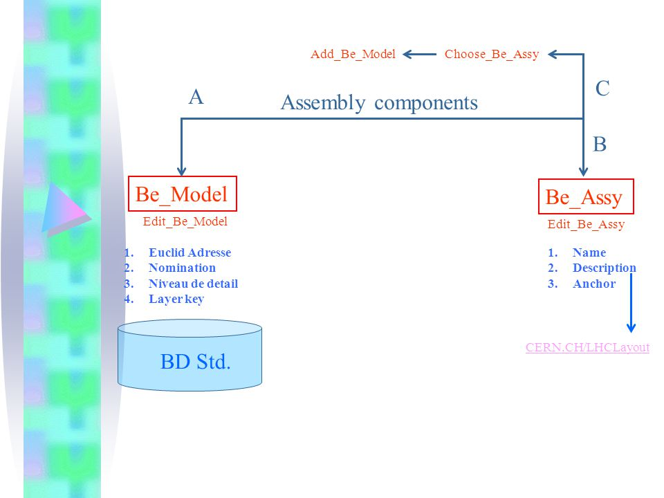 BD Std. Be_Model Assembly components Be_Assy 1.Euclid Adresse 2.Nomination 3.Niveau de detail 4.Layer key 1.Name 2.Description 3.Anchor Edit_Be_Assy A