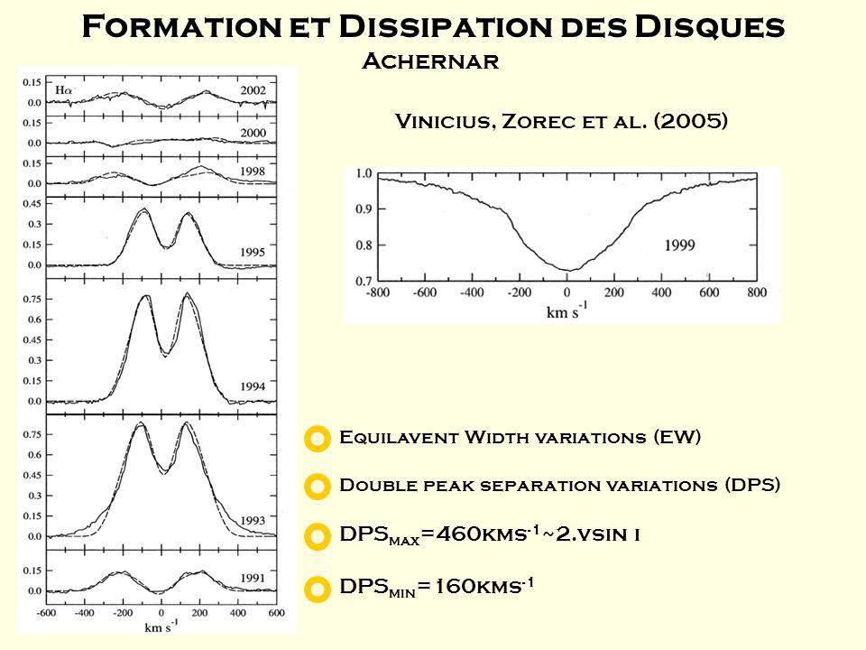 Formation et Dissipation des Disques Vinicius, Zorec et al. (2005) Double peak separation variations (DPS) DPS max =460kms -1 ~2.vsin i DPS min =160km