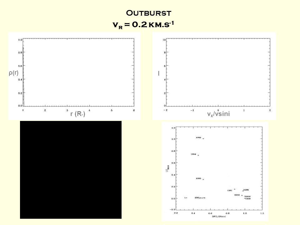 v r = 0.2 km.s -1 r (R * ) ρ(r) v x /vsini I Outburst