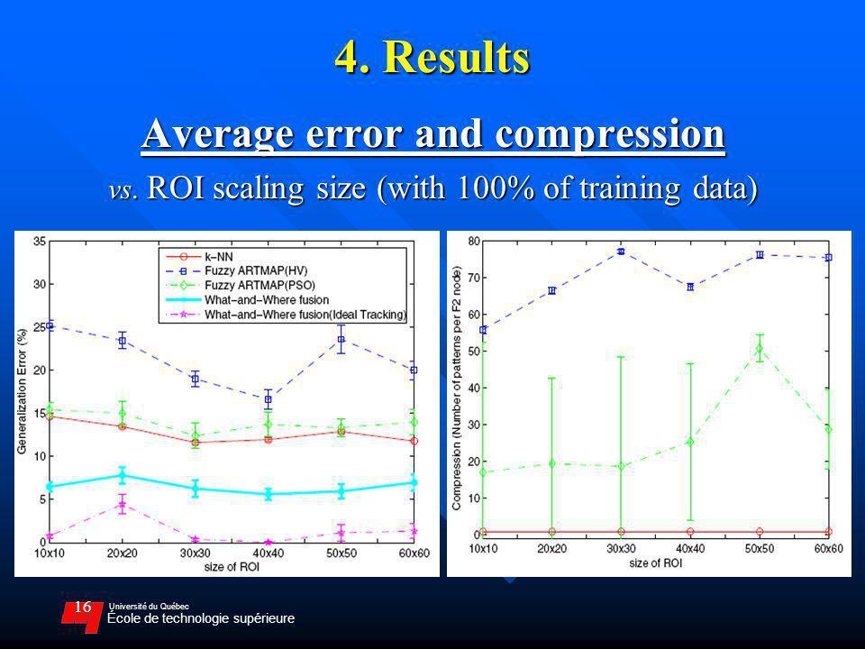 Université du Québec École de technologie supérieure 16 4. Results Average error and compression vs. ROI scaling size (with 100% of training data)