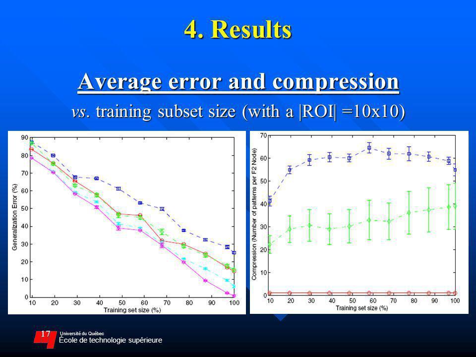 Université du Québec École de technologie supérieure 17 4. Results Average error and compression vs. training subset size (with a |ROI| =10x10)