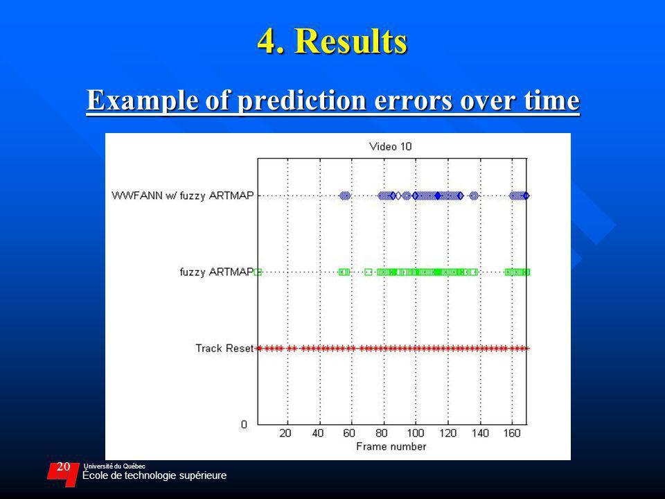 Université du Québec École de technologie supérieure 20 Example of prediction errors over time 4. Results