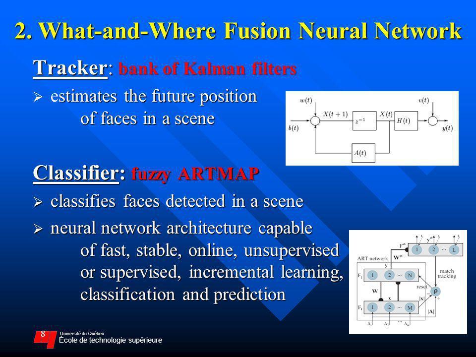 Université du Québec École de technologie supérieure 8 Tracker: bank of Kalman filters stimates the future position of faces in a scene estimates the