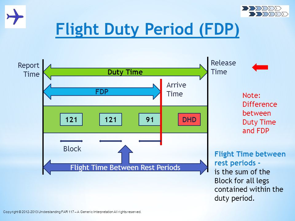 Flight Duty Period (FDP) 121 91DHD FDP Duty Time Release Time Arrive Time Report Time Flight Time Between Rest Periods Block Flight Time between rest