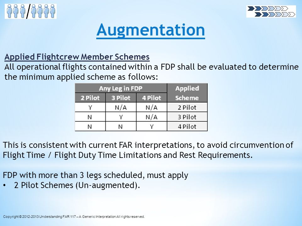 Augmentation Applied Flightcrew Member Schemes All operational flights contained within a FDP shall be evaluated to determine the minimum applied sche