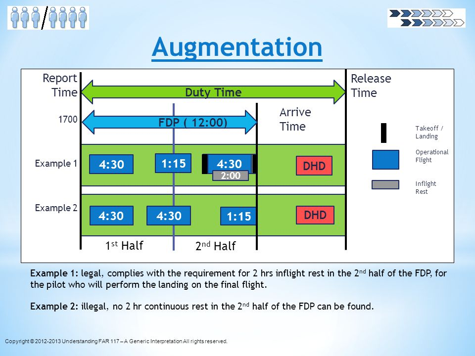 Augmentation Example 1: legal, complies with the requirement for 2 hrs inflight rest in the 2 nd half of the FDP, for the pilot who will perform the l