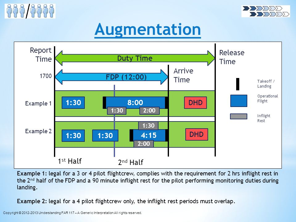 Augmentation Example 1: legal for a 3 or 4 pilot flightcrew, complies with the requirement for 2 hrs inflight rest in the 2 nd half of the FDP and a 9