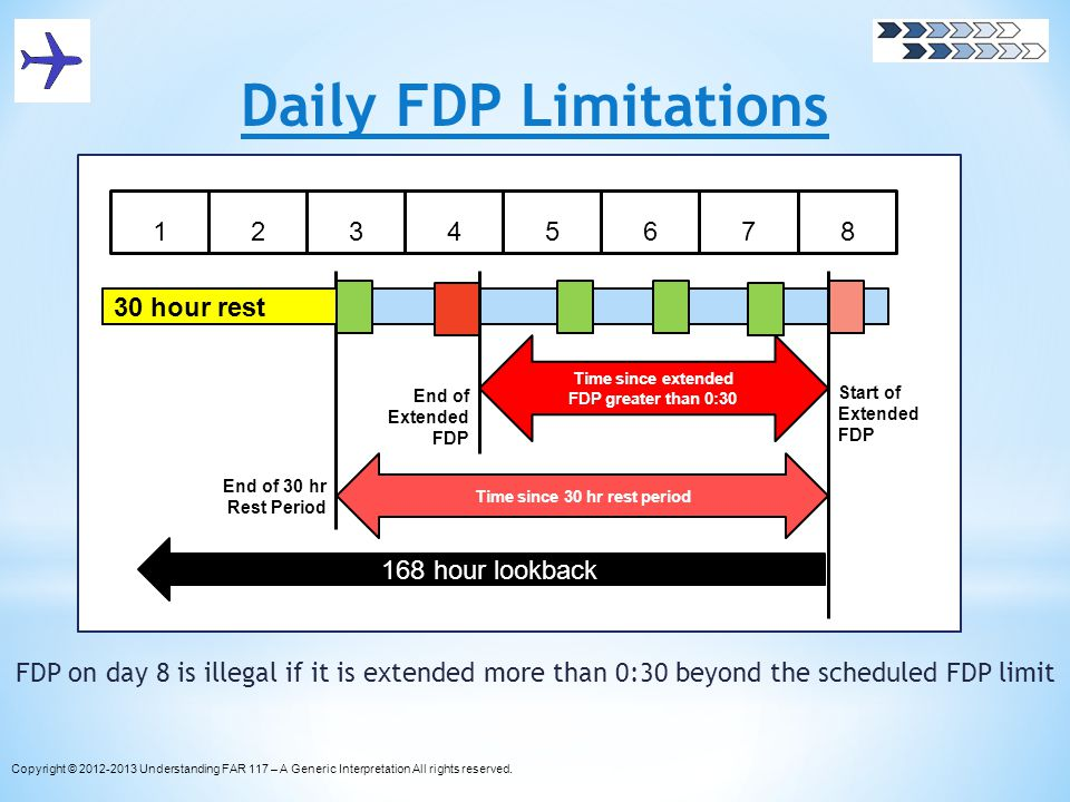 Daily FDP Limitations FDP on day 8 is illegal if it is extended more than 0:30 beyond the scheduled FDP limit Copyright © 2012-2013 Understanding FAR