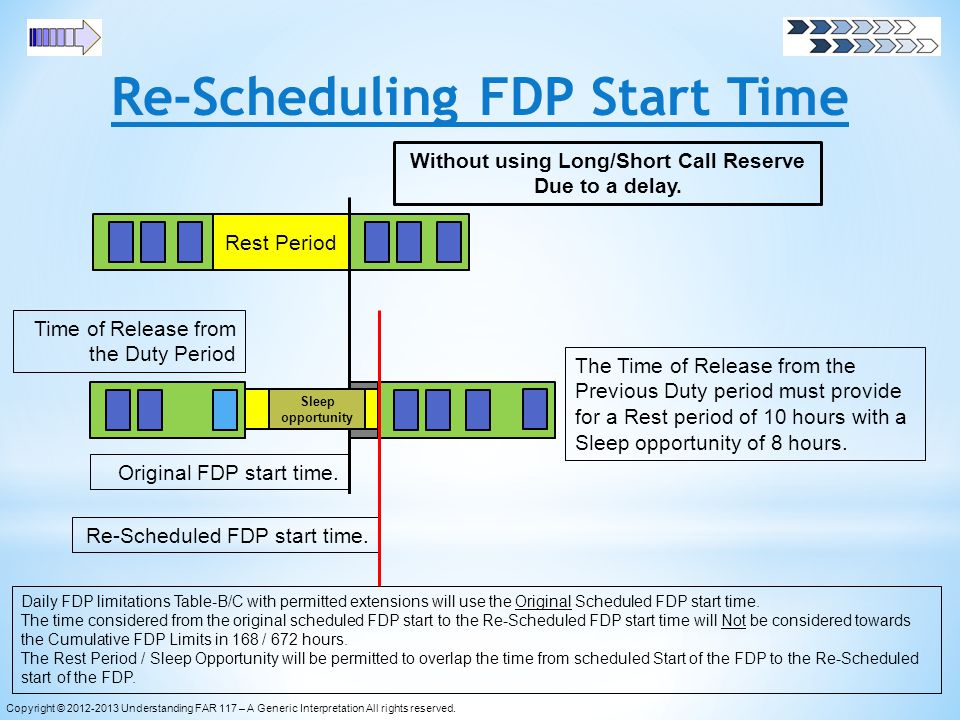 Re-Scheduling FDP Start Time Original FDP start time. Rest Period Without using Long/Short Call Reserve Due to a delay. Time of Release from the Duty