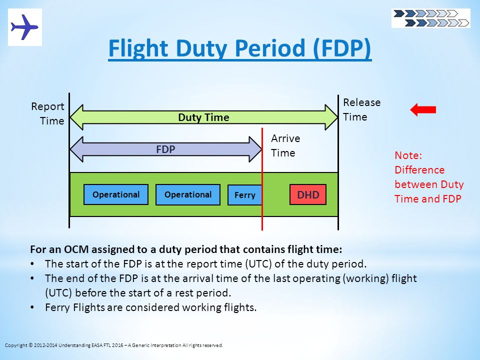 Flight Duty Period (FDP) Copyright © 2012-2014 Understanding EASA FTL 2016 – A Generic Interpretation All rights reserved. Operational DHD FDP Duty Ti