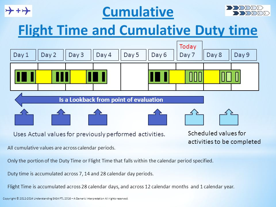 Cumulative Flight Time and Cumulative Duty time All cumulative values are across calendar periods. Only the portion of the Duty Time or Flight Time th