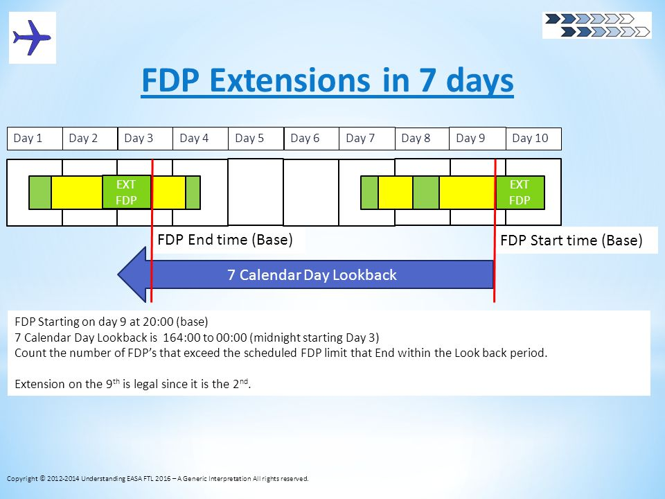 FDP Extensions in 7 days FDP Start time (Base) FDP End time (Base) FDP Starting on day 9 at 20:00 (base) 7 Calendar Day Lookback is 164:00 to 00:00 (m