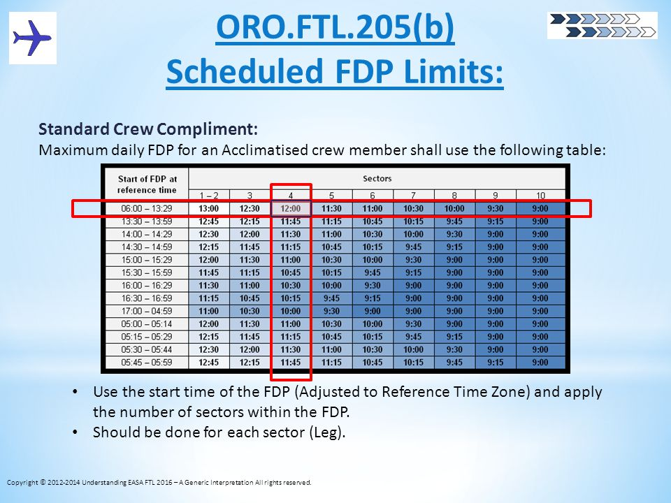 ORO.FTL.205(b) Scheduled FDP Limits: Standard Crew Compliment: Maximum daily FDP for an Acclimatised crew member shall use the following table: Use th
