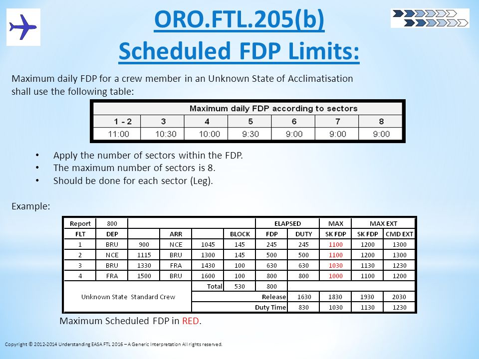 ORO.FTL.205(b) Scheduled FDP Limits: Maximum daily FDP for a crew member in an Unknown State of Acclimatisation shall use the following table: Apply t