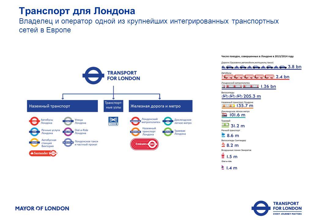 Транспорт для Лондона Владелец и оператор одной из крупнейших интегрированных транспортных сетей в Европе 2