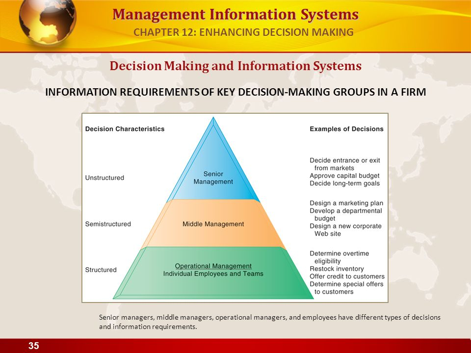 management info systems midterm Softrol management/information systems: the core of total plant management several management information systems comprise softrol's total plant management program which focuses on plant efficiencies and maximum performance.