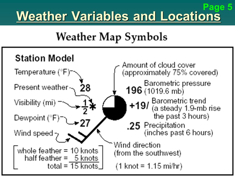 The Station Model Format And Symbols Plotted On Weather Maps Mersn