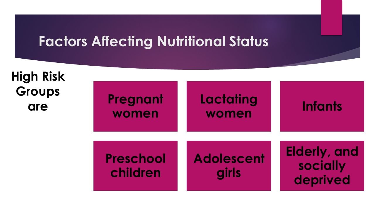 Factors Affecting Nutritional Status Pregnant women Lactating women Infants Preschool children Adolescent girls Elderly, and socially deprived High Risk Groups are