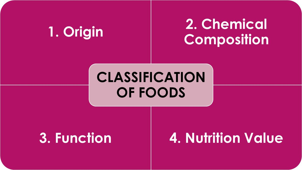 1. Origin 2. Chemical Composition 3. Function4. Nutrition Value CLASSIFICATION OF FOODS
