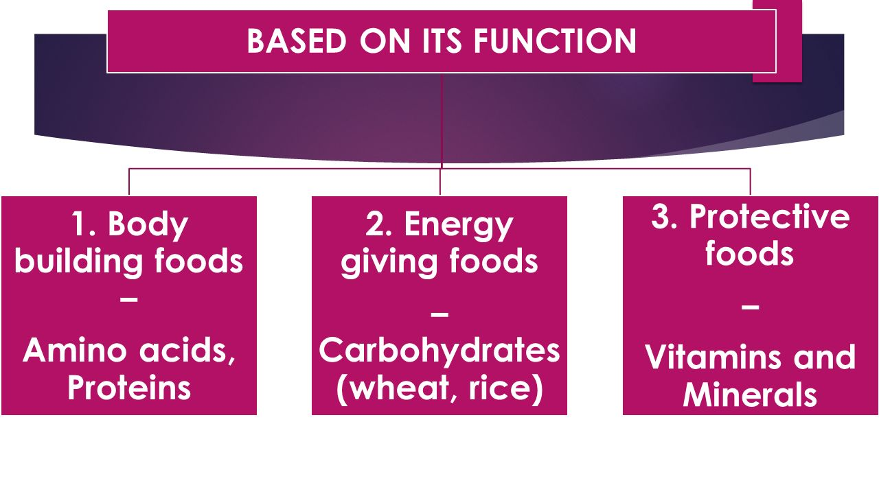 BASED ON ITS FUNCTION 1. Body building foods – Amino acids, Proteins 2.