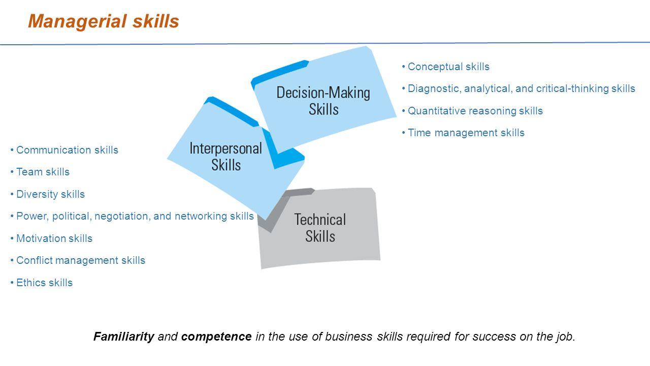 management skills entrepreneurship Management skills & project management project management, leadership: management, entrepreneurship 35.