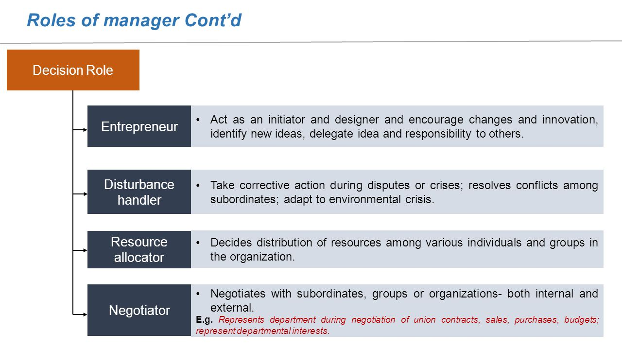 roles of manager and individuals