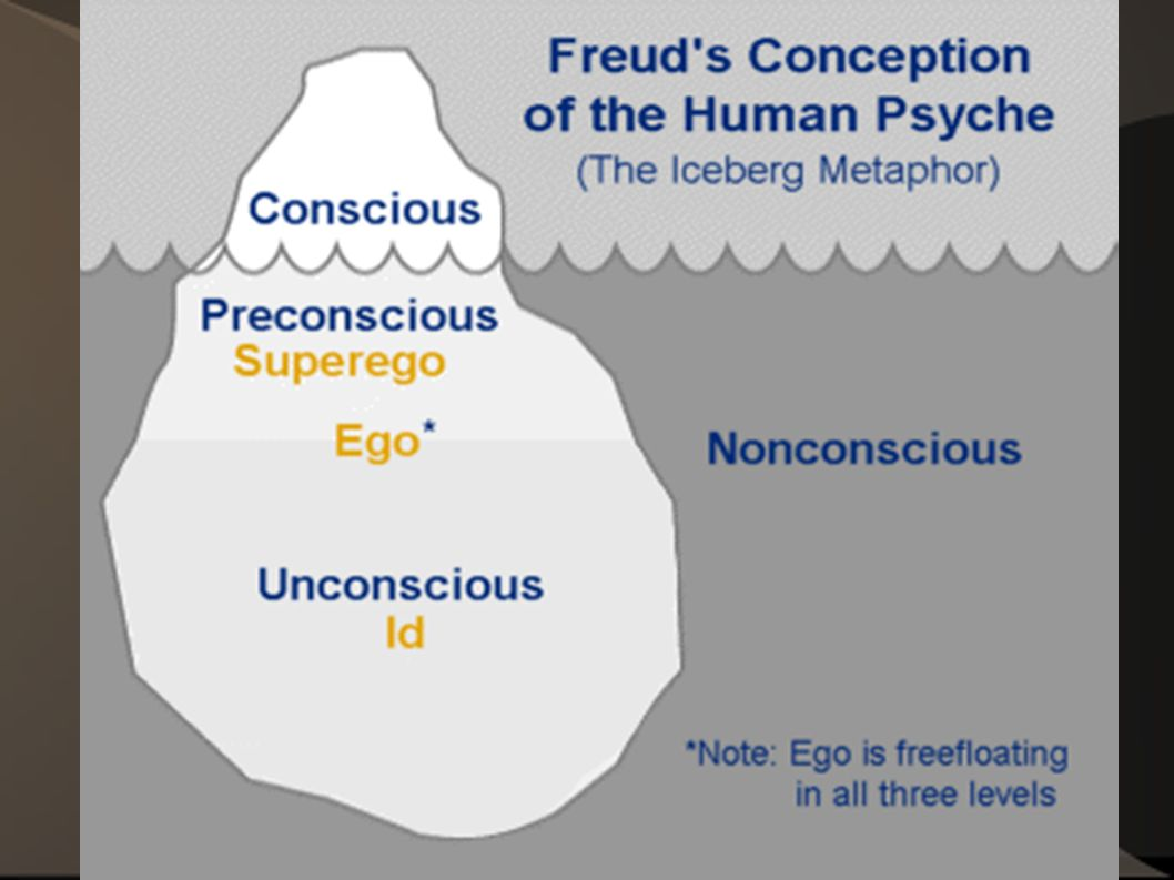 the iceberg theory of the unconscious The unconscious mind: below the surface of awareness the unconscious mind is often represented as an iceberg everything above the water represents conscious awareness while everything below the water represents the unconscious.