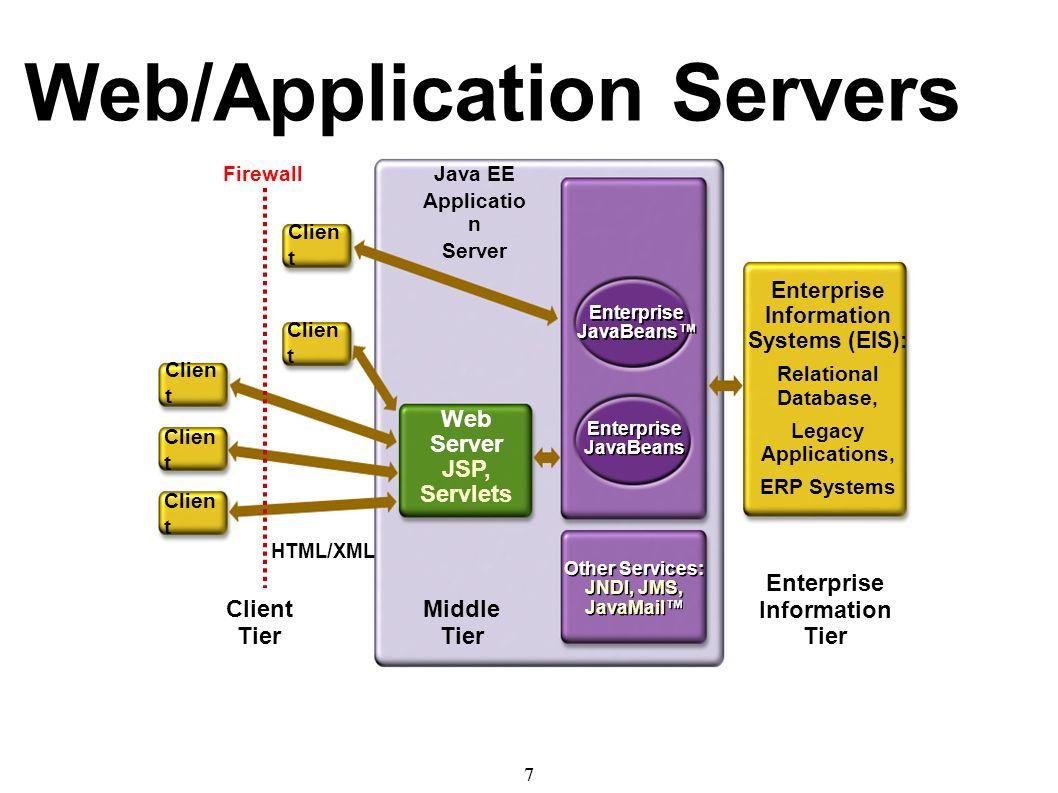 Introduction to java web programming gregg sporar ppt download 7 7 baditri Images