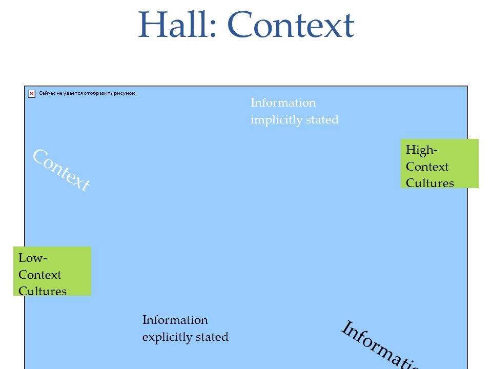 Hall: Context Context Information Information explicitly stated Information implicitly stated Low- Context Cultures High- Context Cultures