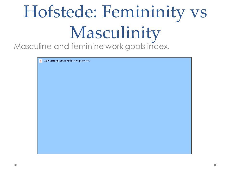 Hofstede: Femininity vs Masculinity Masculine and feminine work goals index.