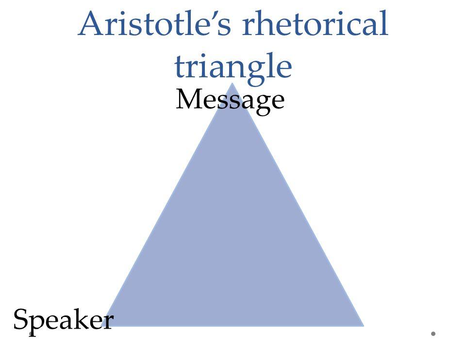 Aristotle's rhetorical triangle Speaker Message