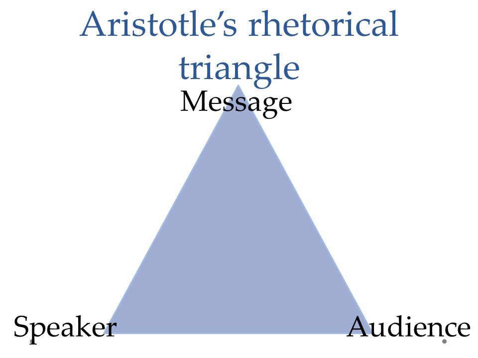 Aristotle's rhetorical triangle Speaker Message Audience