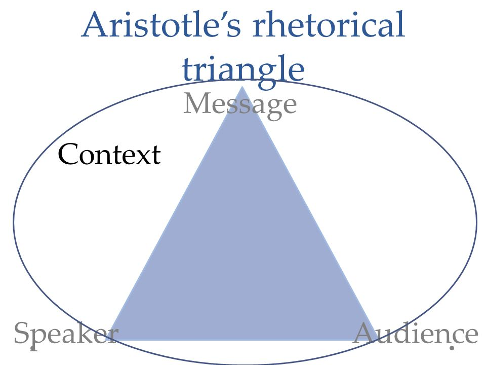 Aristotle's rhetorical triangle Speaker Message Audience Context