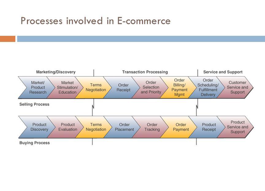 Processes involved in E-commerce