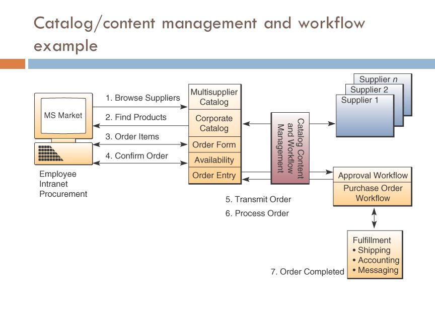 Catalog/content management and workflow example