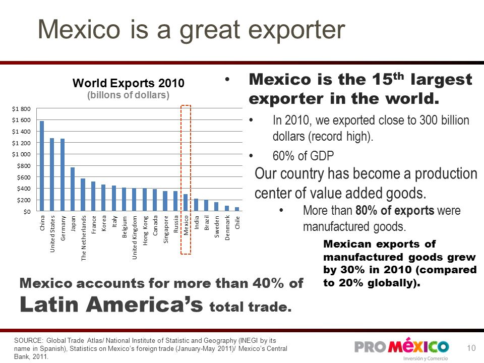 Mexico is a great exporter Mexico is the 15 th largest exporter in the world.