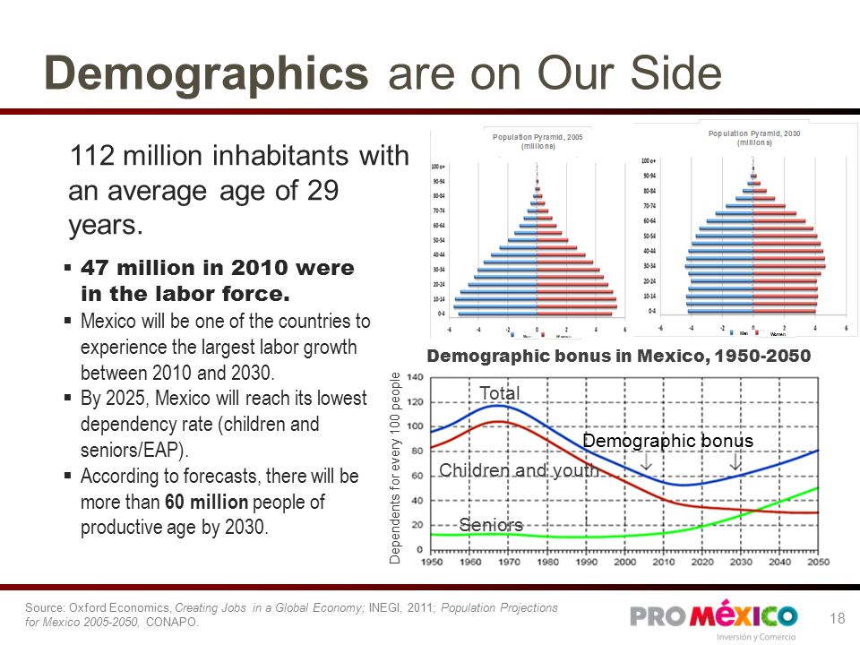 Demographics are on Our Side Source: Oxford Economics, Creating Jobs in a Global Economy; INEGI, 2011; Population Projections for Mexico , CONAPO.