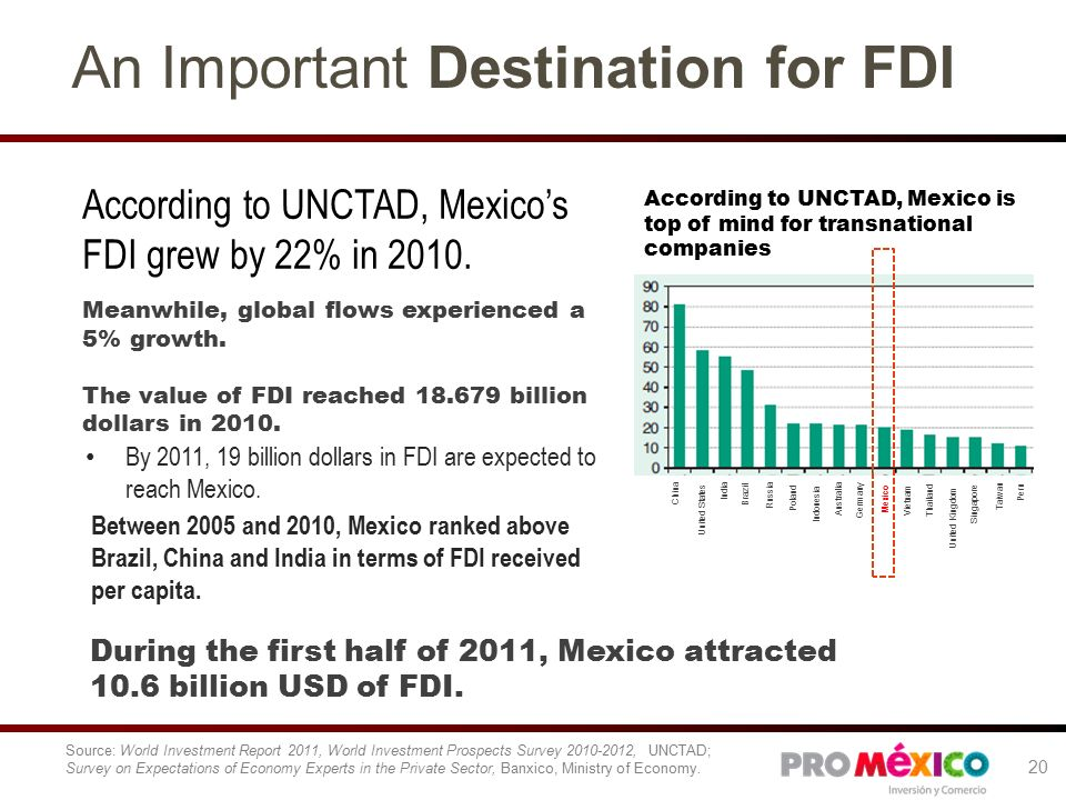 An Important Destination for FDI According to UNCTAD, Mexico's FDI grew by 22% in 2010.