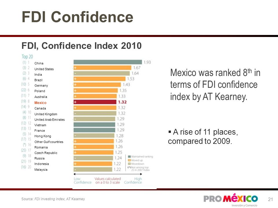 FDI Confidence FDI, Confidence Index 2010 Mexico was ranked 8 th in terms of FDI confidence index by AT Kearney.