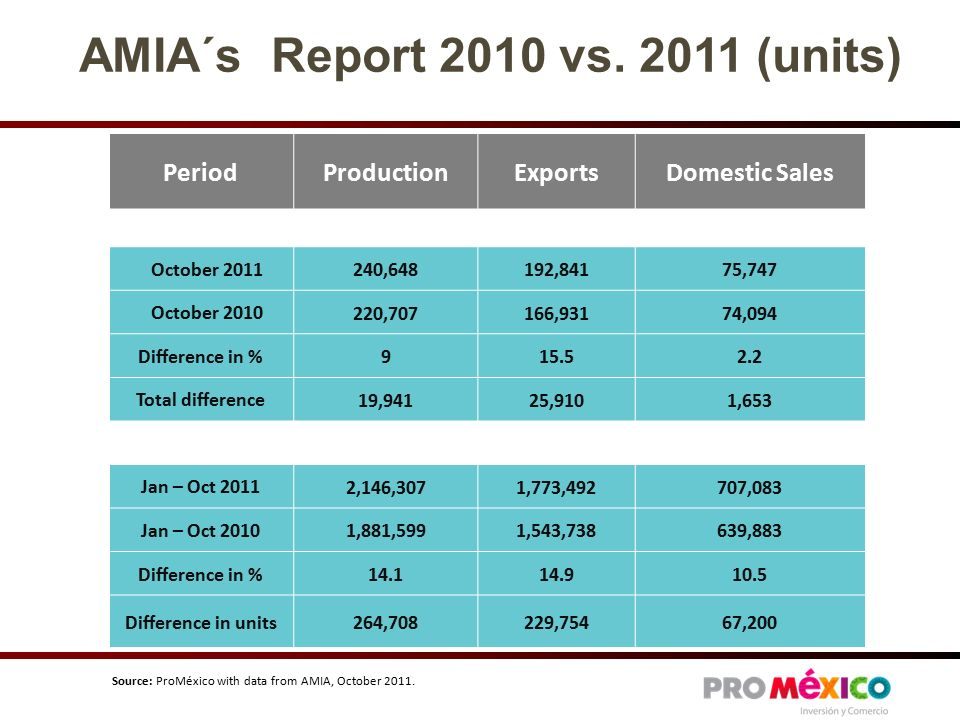 AMIA´s Report 2010 vs.